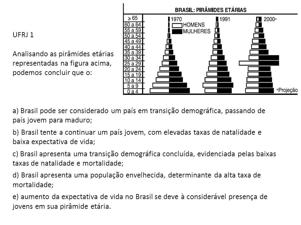UFRJ 1 Analisando as pirâmides etárias representadas na figura acima, podemos concluir que o: a) Brasil pode ser considerado um país em transição demo