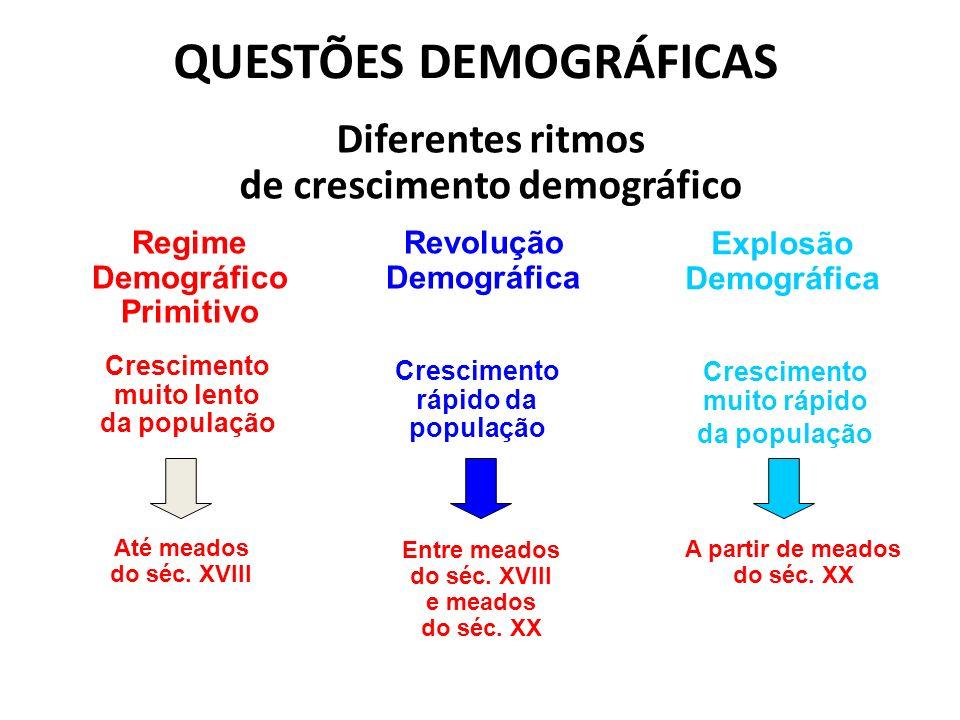 QUESTÕES DEMOGRÁFICAS Diferentes ritmos de crescimento demográfico Regime Demográfico Primitivo Revolução Demográfica Explosão Demográfica Crescimento