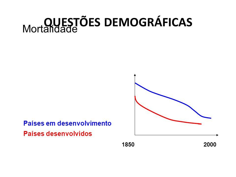 QUESTÕES DEMOGRÁFICAS 18502000 Países desenvolvidos Países em desenvolvimento Mortalidade