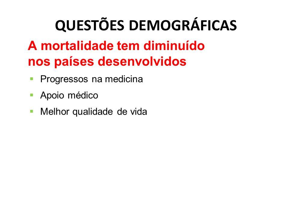 QUESTÕES DEMOGRÁFICAS Progressos na medicina Apoio médico Melhor qualidade de vida A mortalidade tem diminuído nos países desenvolvidos