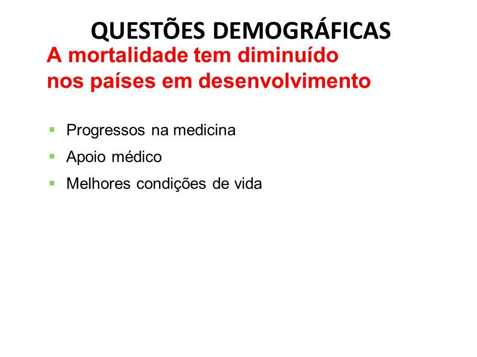 QUESTÕES DEMOGRÁFICAS Progressos na medicina Apoio médico Melhores condições de vida A mortalidade tem diminuído nos países em desenvolvimento