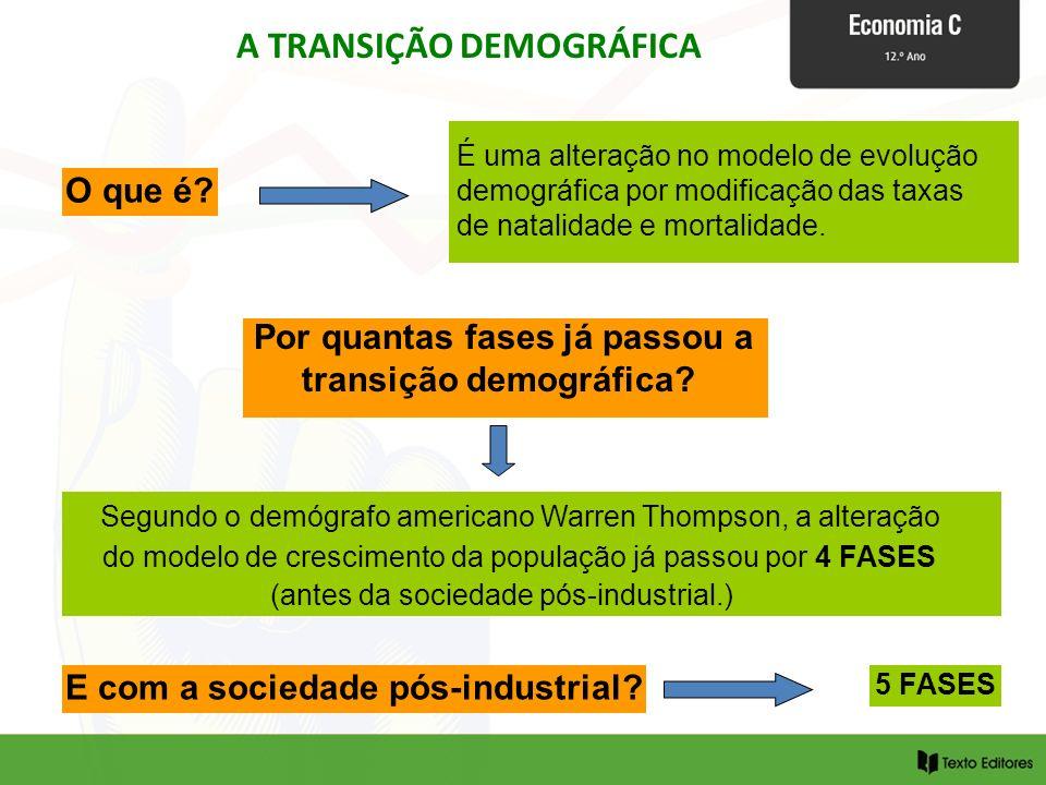 A TRANSIÇÃO DEMOGRÁFICA É uma alteração no modelo de evolução demográfica por modificação das taxas de natalidade e mortalidade. Por quantas fases já