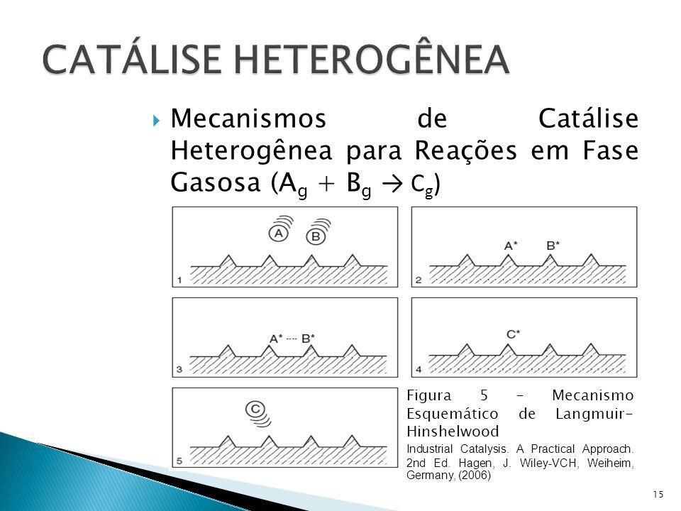 Mecanismos de Catálise Heterogênea para Reações em Fase Gasosa (A g + B g C g ) Mecanismo de Langmuir-Hinshelwood (1921) 15 Figura 5 – Mecanismo Esquemático de Langmuir- Hinshelwood Industrial Catalysis.