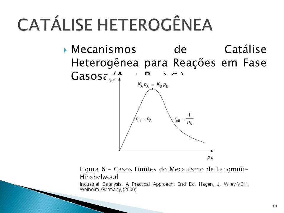 Mecanismos de Catálise Heterogênea para Reações em Fase Gasosa (A g + B g C g ) 18 Figura 6 – Casos Limites do Mecanismo de Langmuir- Hinshelwood Industrial Catalysis.
