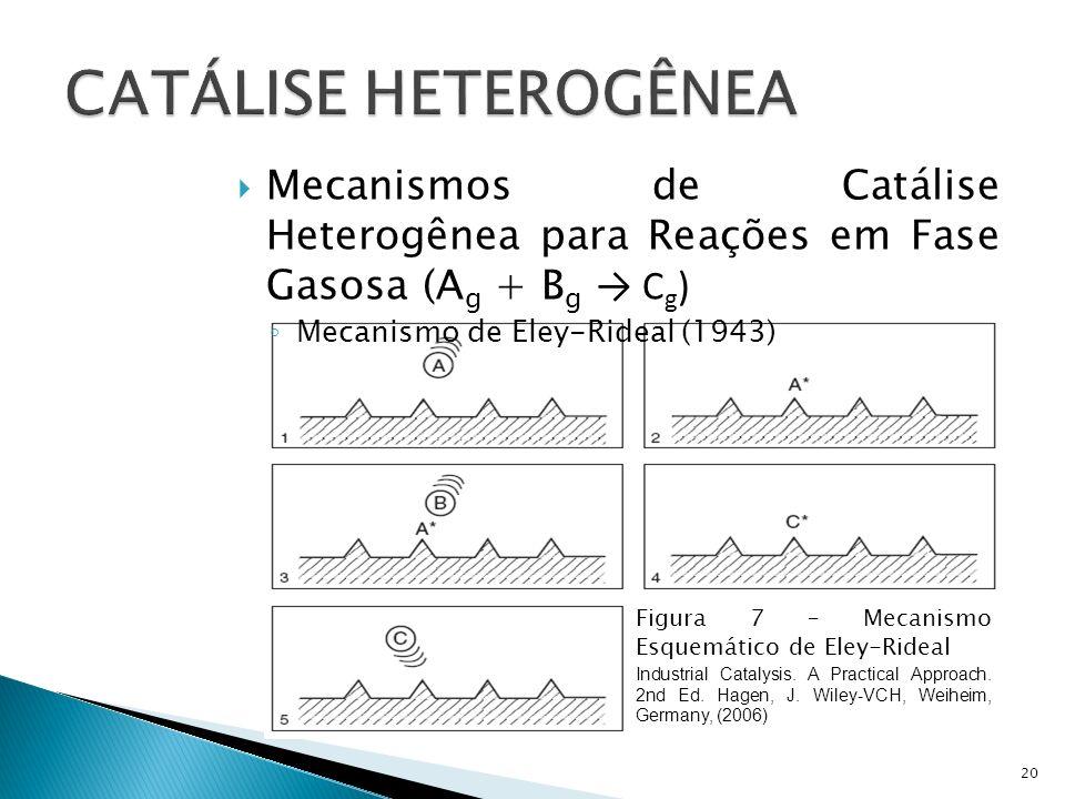 Mecanismos de Catálise Heterogênea para Reações em Fase Gasosa (A g + B g C g ) Mecanismo de Eley-Rideal (1943) 20 Figura 7 – Mecanismo Esquemático de Eley-Rideal Industrial Catalysis.