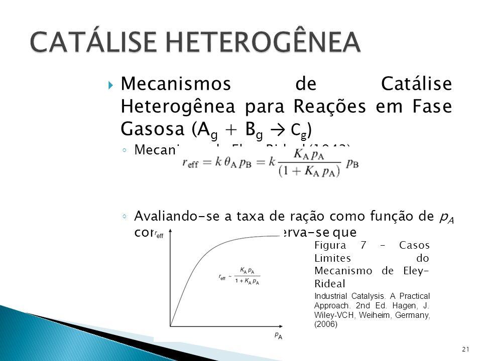 Mecanismos de Catálise Heterogênea para Reações em Fase Gasosa (A g + B g C g ) Mecanismo de Eley-Rideal (1943) Avaliando-se a taxa de ração como função de p A com p B constante, observa-se que 21 Figura 7 – Casos Limites do Mecanismo de Eley- Rideal Industrial Catalysis.