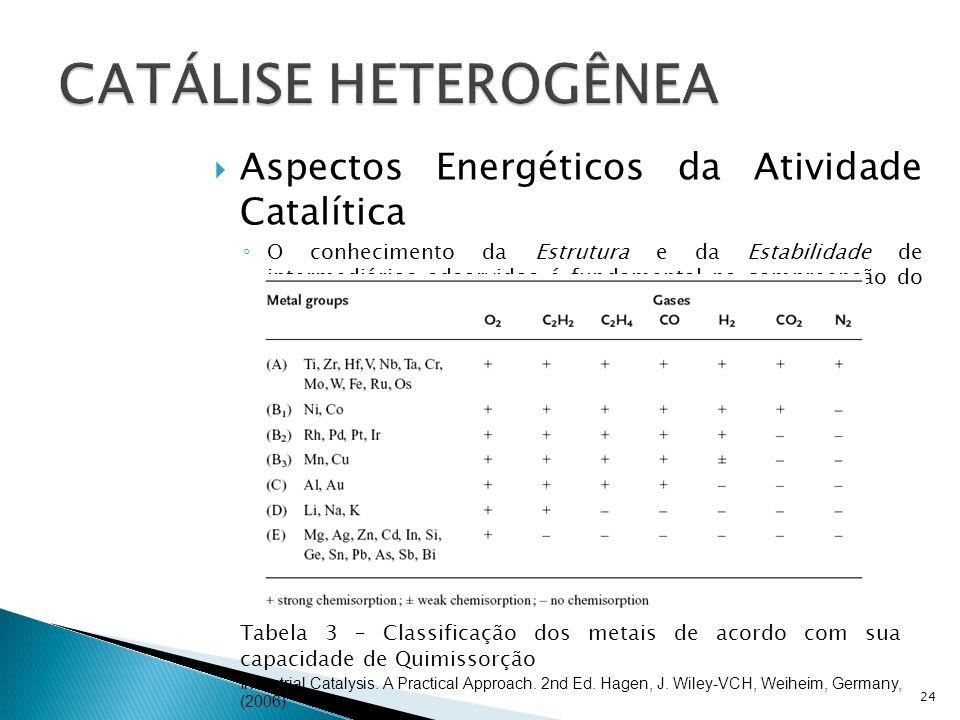 Aspectos Energéticos da Atividade Catalítica O conhecimento da Estrutura e da Estabilidade de intermediários adsorvidos é fundamental na compreensão do mecanismo da reação catalítica.