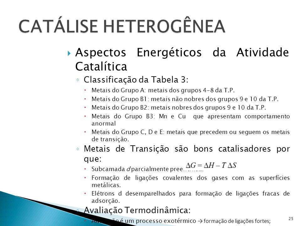 Aspectos Energéticos da Atividade Catalítica Classificação da Tabela 3: Metais do Grupo A: metais dos grupos 4-8 da T.P.