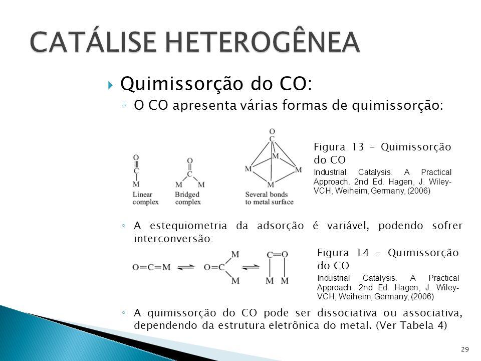 Quimissorção do CO: O CO apresenta várias formas de quimissorção: A estequiometria da adsorção é variável, podendo sofrer interconversão: A quimissorção do CO pode ser dissociativa ou associativa, dependendo da estrutura eletrônica do metal.