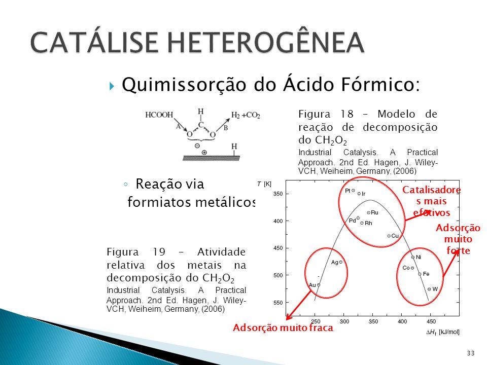 Quimissorção do Ácido Fórmico: Reação via formiatos metálicos 33 Figura 18 – Modelo de reação de decomposição do CH 2 O 2 Industrial Catalysis.