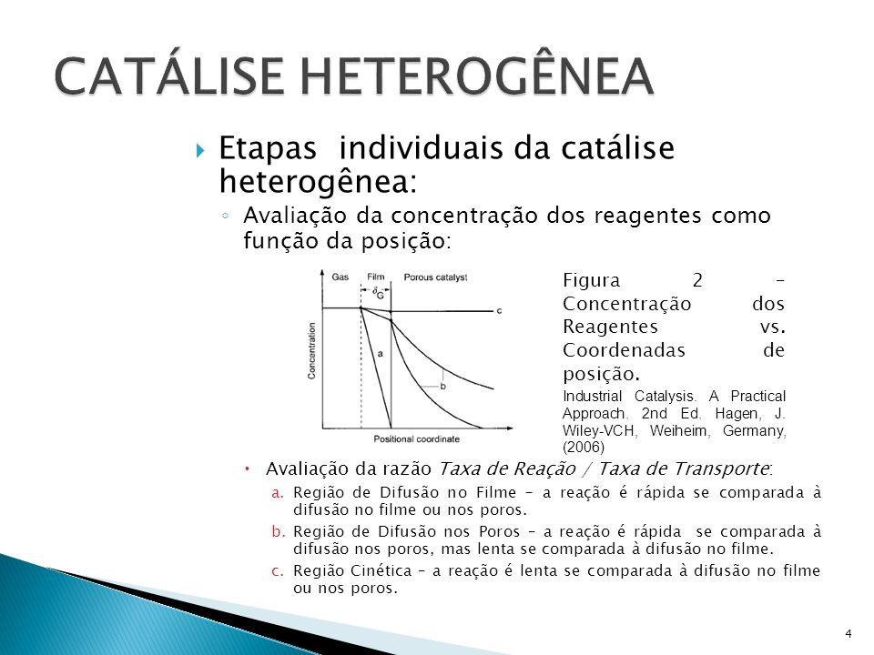 Etapas individuais da catálise heterogênea: Avaliação da concentração dos reagentes como função da posição: Avaliação da razão Taxa de Reação / Taxa de Transporte: a.Região de Difusão no Filme – a reação é rápida se comparada à difusão no filme ou nos poros.