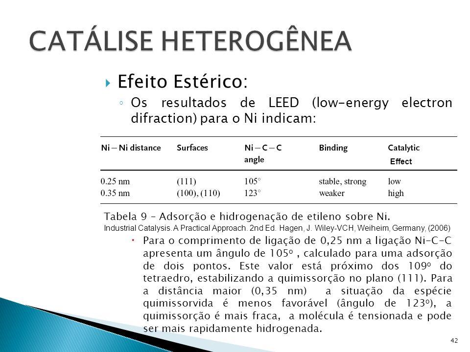 Efeito Estérico: Os resultados de LEED (low-energy electron difraction) para o Ni indicam: Para o comprimento de ligação de 0,25 nm a ligação Ni-C-C apresenta um ângulo de 105 o, calculado para uma adsorção de dois pontos.