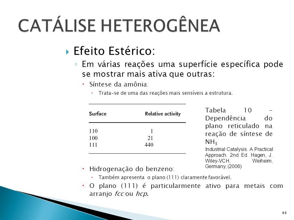 Efeito Estérico: Em várias reações uma superfície específica pode se mostrar mais ativa que outras: Síntese da amônia: Trata-se de uma das reações mais sensíveis a estrutura.