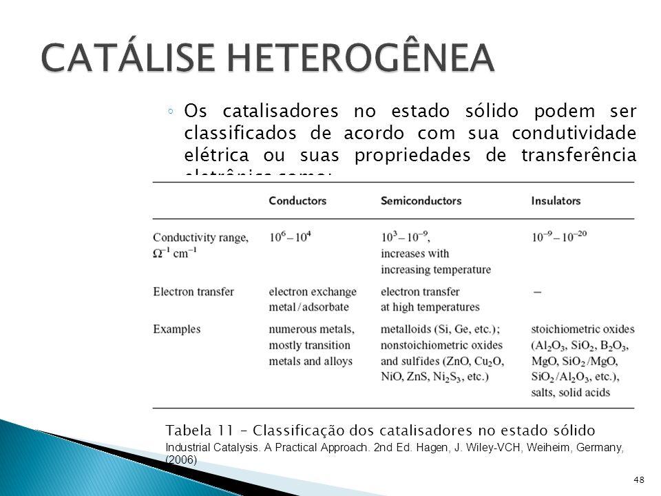 Os catalisadores no estado sólido podem ser classificados de acordo com sua condutividade elétrica ou suas propriedades de transferência eletrônica como: 48 Tabela 11 – Classificação dos catalisadores no estado sólido Industrial Catalysis.