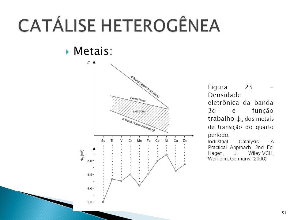 Metais: 51 Figura 25 – Densidade eletrônica da banda 3d e função trabalho φ o dos metais de transição do quarto período.