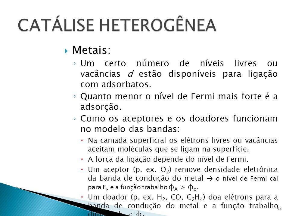 Metais: Um certo número de níveis livres ou vacâncias d estão disponíveis para ligação com adsorbatos.