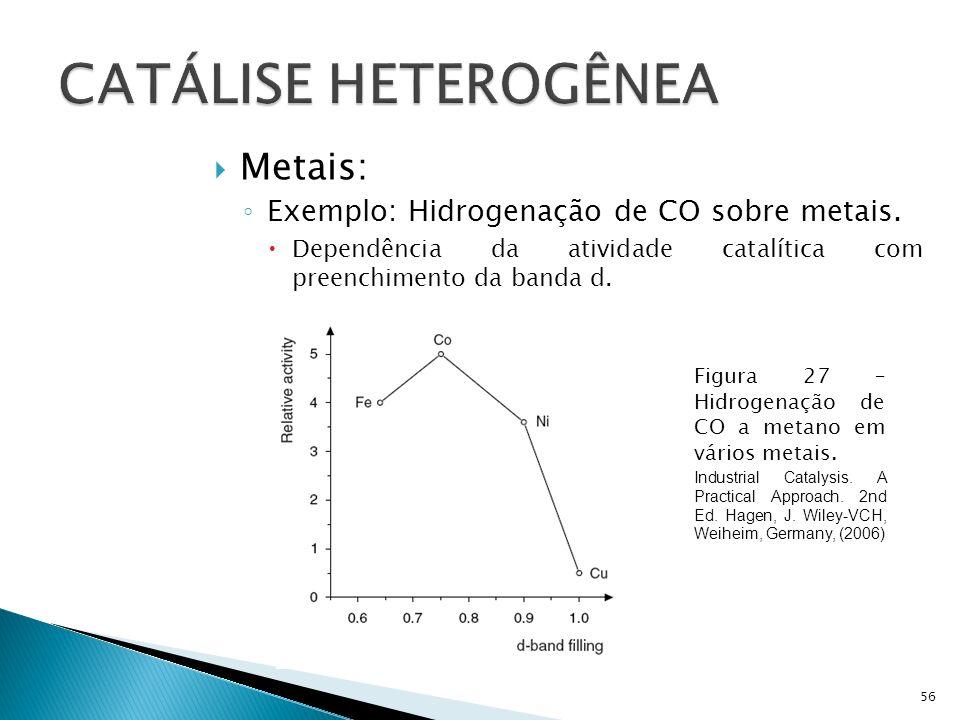 Metais: Exemplo: Hidrogenação de CO sobre metais.