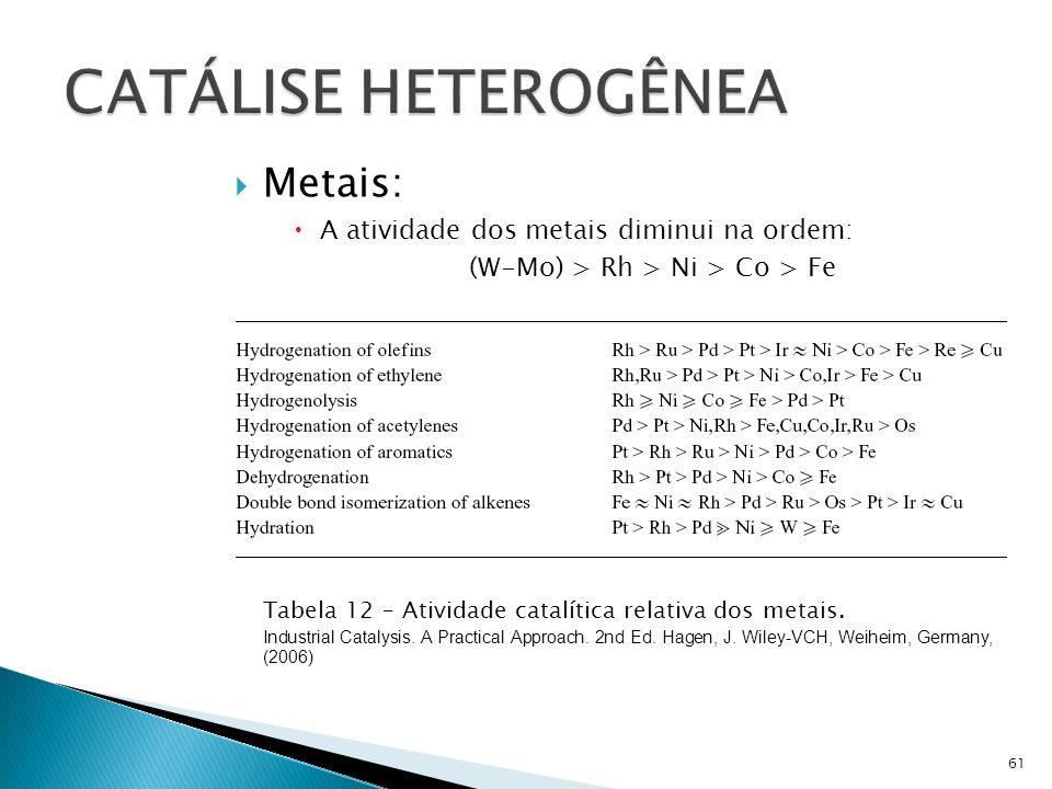 Metais: A atividade dos metais diminui na ordem: (W-Mo) > Rh > Ni > Co > Fe 61 Tabela 12 – Atividade catalítica relativa dos metais.