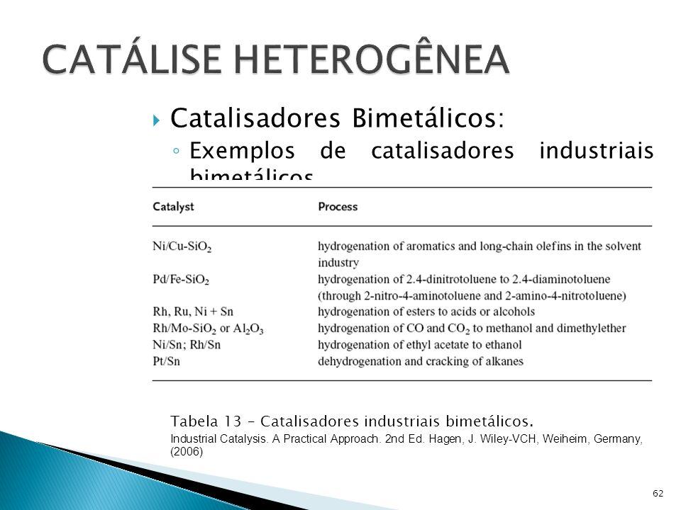 Catalisadores Bimetálicos: Exemplos de catalisadores industriais bimetálicos 62 Tabela 13 – Catalisadores industriais bimetálicos.