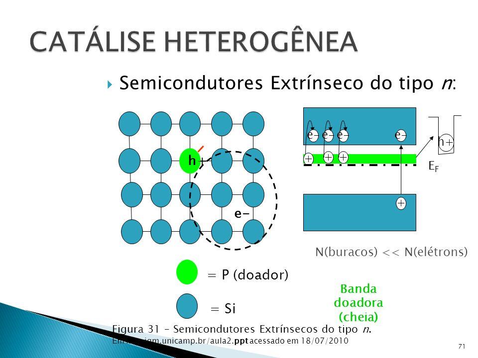 Semicondutores Extrínseco do tipo n: 71 Figura 31 – Semicondutores Extrínsecos do tipo n.