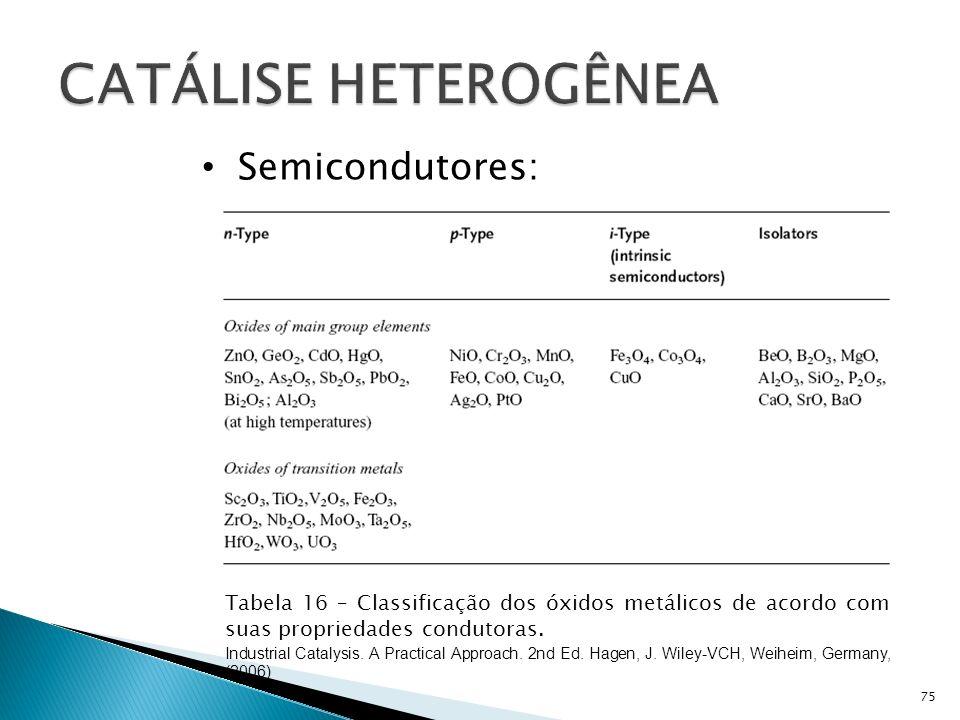 75 Tabela 16 – Classificação dos óxidos metálicos de acordo com suas propriedades condutoras.