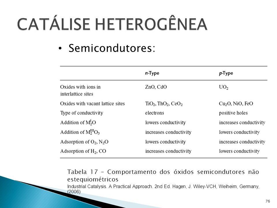 76 Tabela 17 – Comportamento dos óxidos semicondutores não estequiométricos Industrial Catalysis.