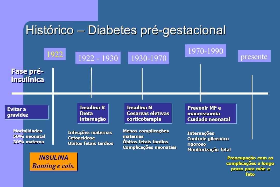 Histórico – Diabetes pré-gestacional Fase pré- insulínica Fase pré- insulínica 1922 Evitar a gravidez INSULINA Banting e cols. INSULINA Banting e cols