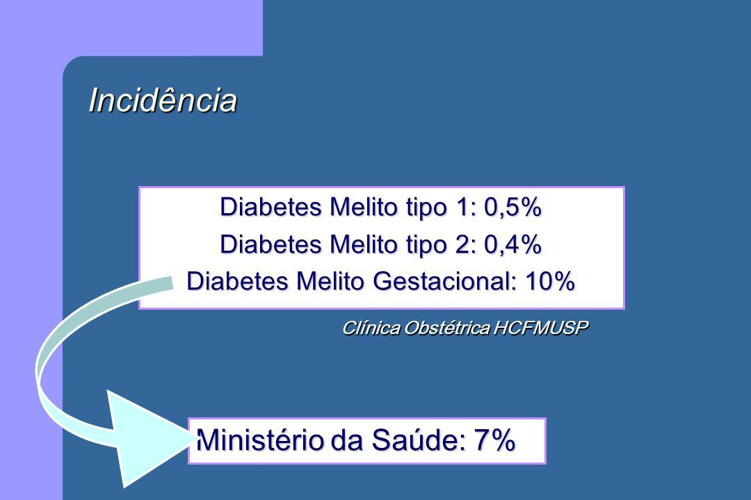 Incidência Diabetes Melito tipo 1: 0,5% Diabetes Melito tipo 2: 0,4% Diabetes Melito Gestacional: 10% Clínica Obstétrica HCFMUSP Ministério da Saúde: