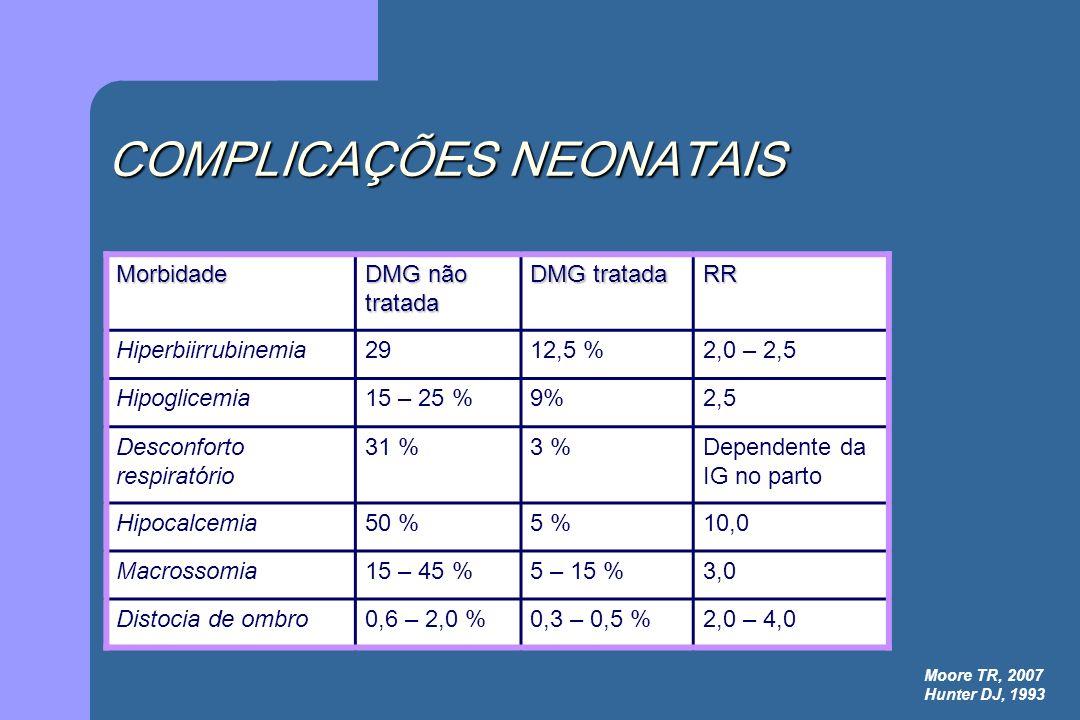 COMPLICAÇÕES NEONATAIS Morbidade DMG não tratada DMG tratada RR Hiperbiirrubinemia2912,5 %2,0 – 2,5 Hipoglicemia15 – 25 %9%2,5 Desconforto respiratóri