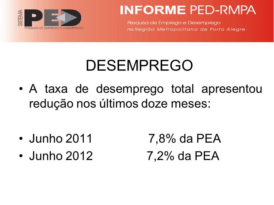DESEMPREGO A taxa de desemprego total apresentou redução nos últimos doze meses: Junho 2011 7,8% da PEA Junho 2012 7,2% da PEA