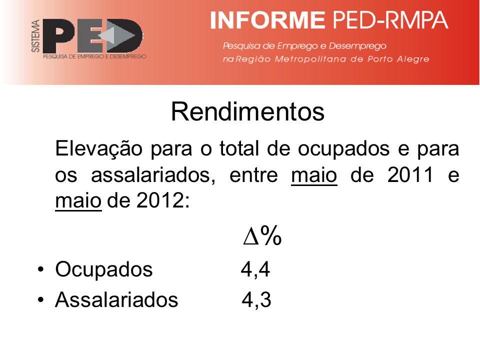 Rendimentos Elevação para o total de ocupados e para os assalariados, entre maio de 2011 e maio de 2012: % Ocupados 4,4 Assalariados 4,3
