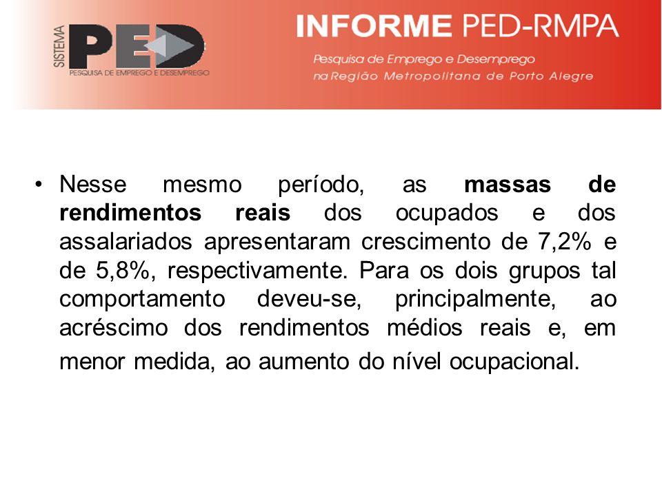 Nesse mesmo período, as massas de rendimentos reais dos ocupados e dos assalariados apresentaram crescimento de 7,2% e de 5,8%, respectivamente.