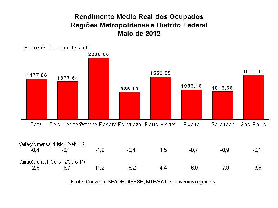 Rendimento Médio Real dos Ocupados Regiões Metropolitanas e Distrito Federal Maio de 2012