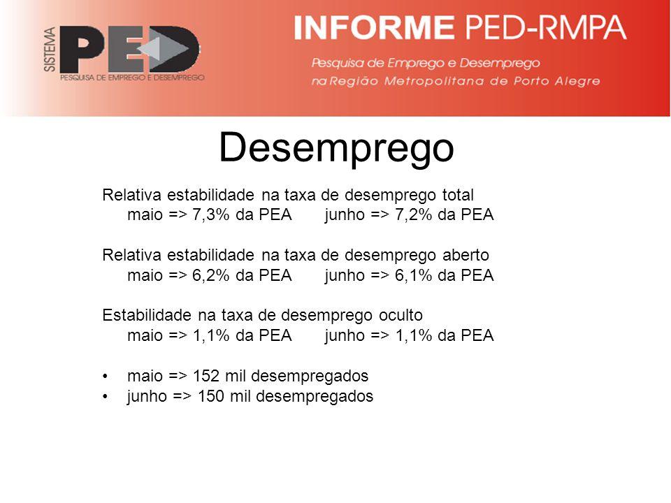 FONTE: PED-RMPA – Convênio FEE, FGTAS, PMPA, SEADE, DIEESE e apoio MTE/FAT Taxa de desemprego na RMPA – janeiro/11 – junho/12