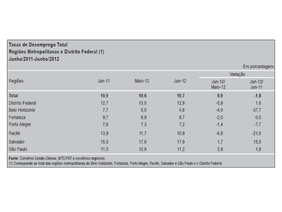 OCUPAÇÃO Com pequena variação positiva de 0,4%, o contingente de ocupados foi estimado em 1.939 mil pessoas em junho.