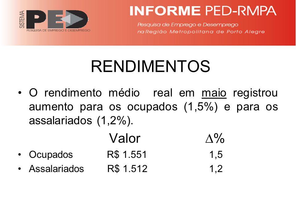 RENDIMENTOS O rendimento médio real em maio registrou aumento para os ocupados (1,5%) e para os assalariados (1,2%).