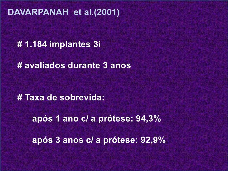 DAVARPANAH et al.(2001) # 1.184 implantes 3i # avaliados durante 3 anos # Taxa de sobrevida: após 1 ano c/ a prótese: 94,3% após 3 anos c/ a prótese: