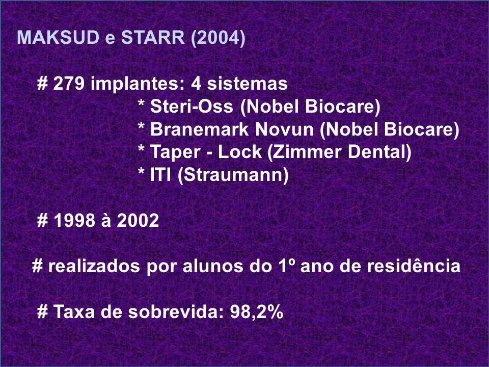 MAKSUD e STARR (2004) # 279 implantes: 4 sistemas * Steri-Oss (Nobel Biocare) * Branemark Novun (Nobel Biocare) * Taper - Lock (Zimmer Dental) * ITI (
