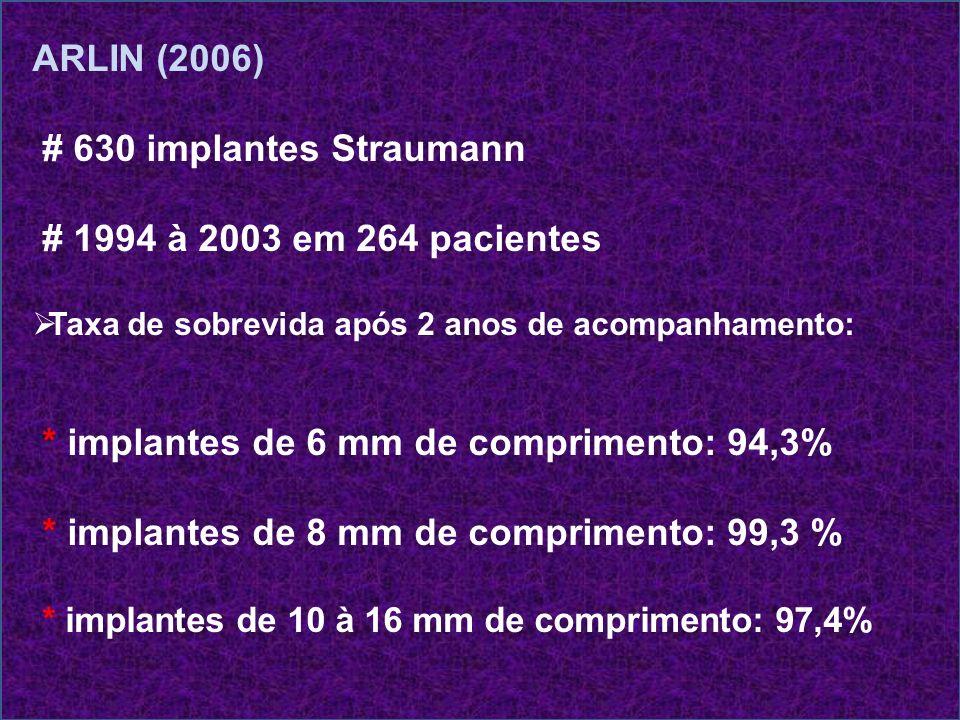 ARLIN (2006) # 630 implantes Straumann # 1994 à 2003 em 264 pacientes Taxa de sobrevida após 2 anos de acompanhamento: * implantes de 6 mm de comprime