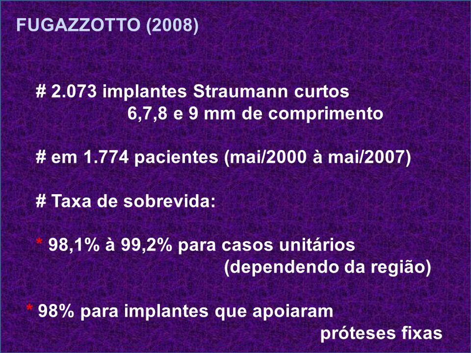 FUGAZZOTTO (2008) # 2.073 implantes Straumann curtos 6,7,8 e 9 mm de comprimento # em 1.774 pacientes (mai/2000 à mai/2007) # Taxa de sobrevida: * 98,