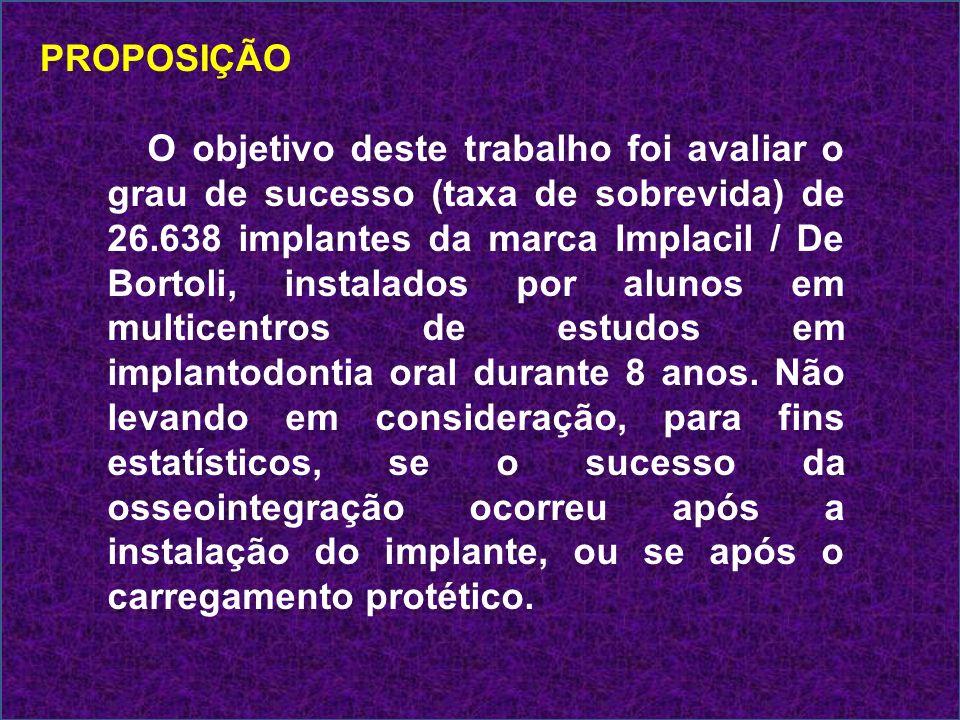 PROPOSIÇÃO O objetivo deste trabalho foi avaliar o grau de sucesso (taxa de sobrevida) de 26.638 implantes da marca Implacil / De Bortoli, instalados