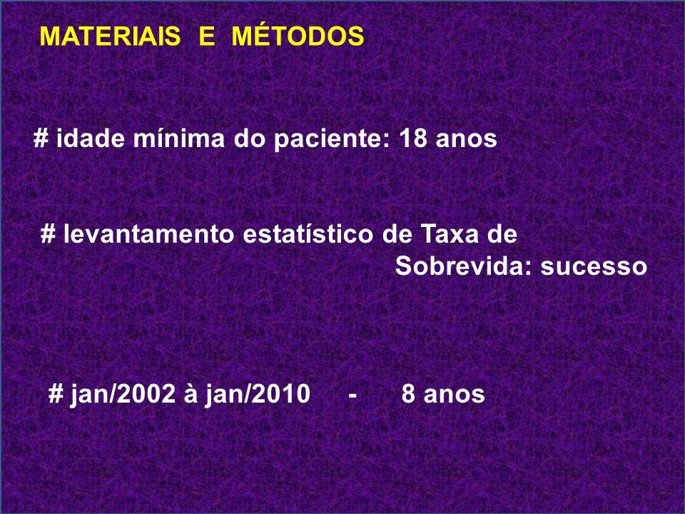 MATERIAIS E MÉTODOS # idade mínima do paciente: 18 anos # levantamento estatístico de Taxa de Sobrevida: sucesso # jan/2002 à jan/2010 - 8 anos