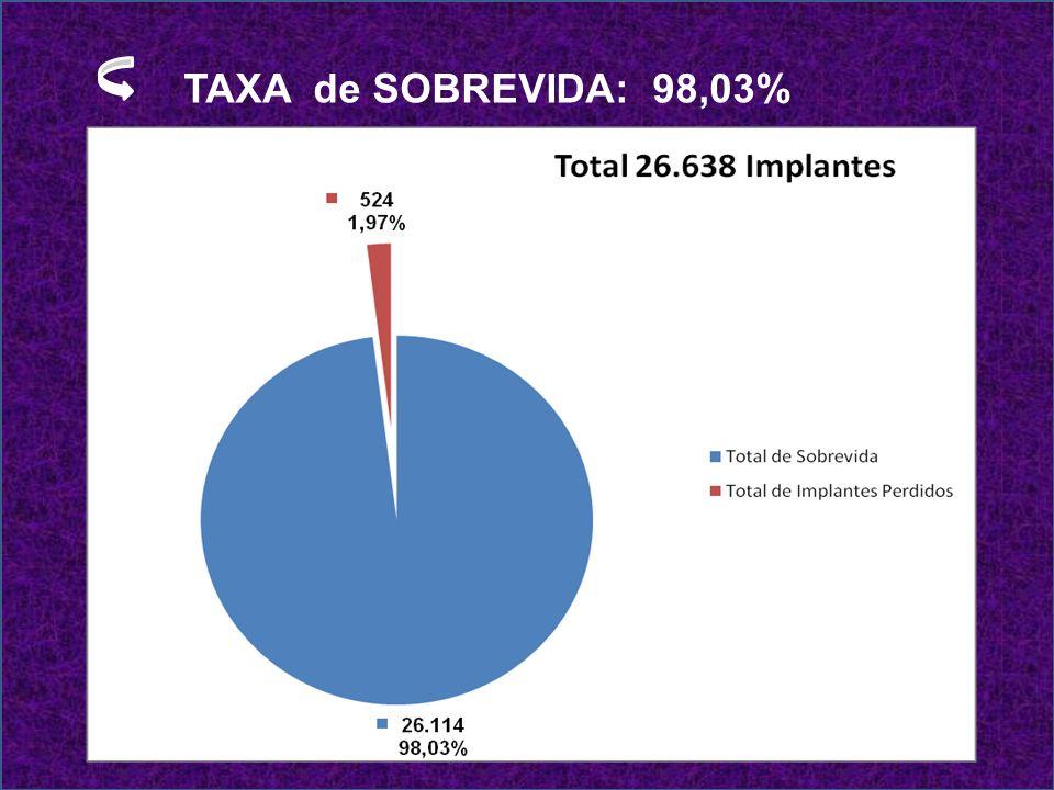 TAXA de SOBREVIDA: 98,03%