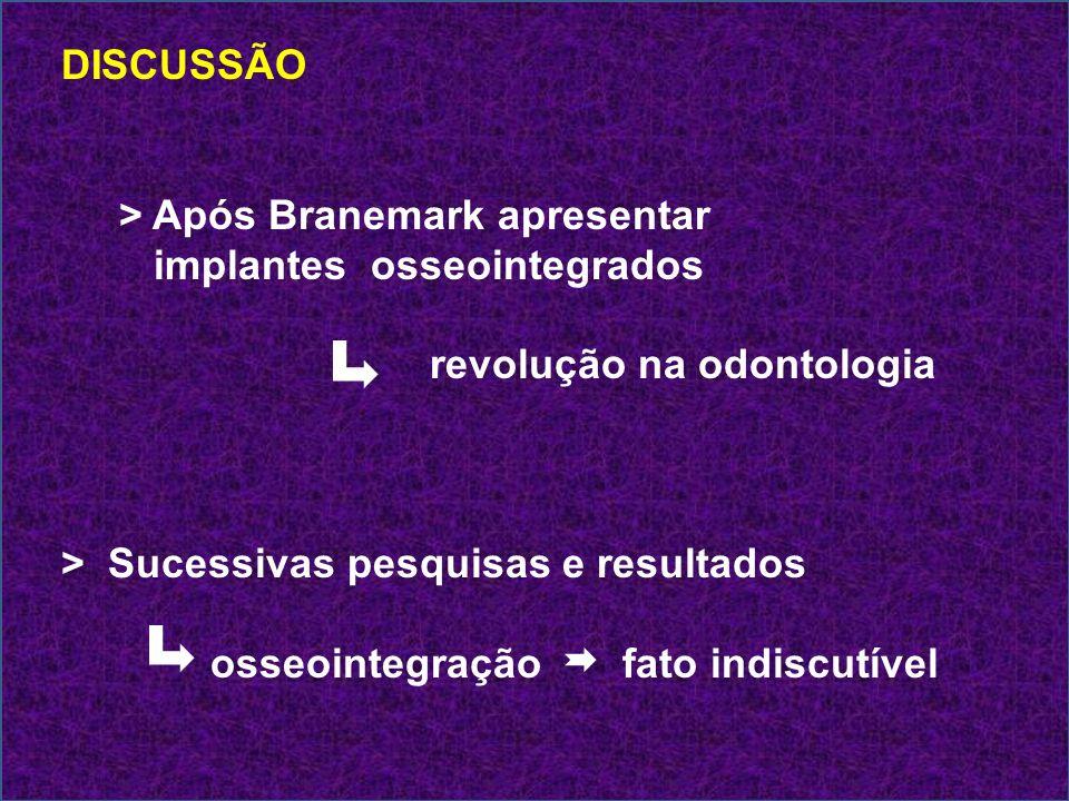 DISCUSSÃO > Após Branemark apresentar implantes osseointegrados revolução na odontologia > Sucessivas pesquisas e resultados osseointegração fato indi