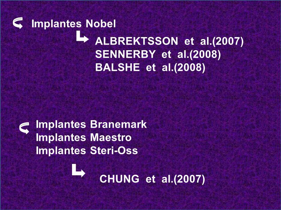 MAKSUD e STARR (2004) # 279 implantes: 4 sistemas * Steri-Oss (Nobel Biocare) * Branemark Novun (Nobel Biocare) * Taper - Lock (Zimmer Dental) * ITI (Straumann) # 1998 à 2002 # realizados por alunos do 1º ano de residência # Taxa de sobrevida: 98,2%