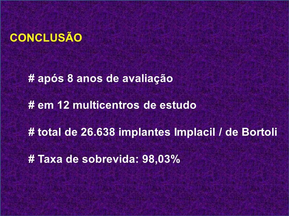 CONCLUSÃO # após 8 anos de avaliação # em 12 multicentros de estudo # total de 26.638 implantes Implacil / de Bortoli # Taxa de sobrevida: 98,03%