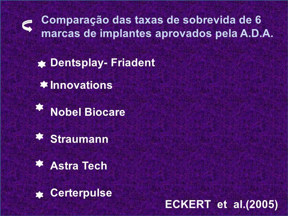 ECKERT et al.(2005) # revisão literária # 7.398 implantes de 6 fabricantes: * Dentsply – Friodent * Implant Innovations * Nobel Biocare * Straumann * Astra Tech * Centerpulse # variação da taxa de sobrevida entre as marcas: 93% à 98% # Taxa de sobrevida média: 96%
