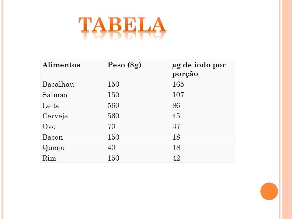 AlimentosPeso (8g)µg de iodo por porção Bacalhau150165 Salmão150107 Leite56086 Cerveja56045 Ovo7037 Bacon15018 Queijo4018 Rim15042
