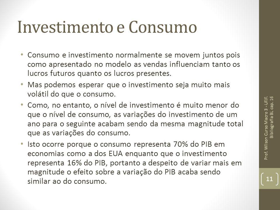 Investimento e Consumo Consumo e investimento normalmente se movem juntos pois como apresentado no modelo as vendas influenciam tanto os lucros futuro