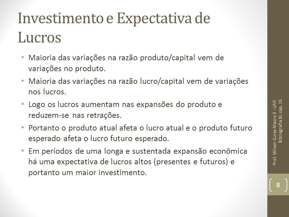 Investimento e Expectativa de Lucros Maioria das variações na razão produto/capital vem de variações no produto. Maioria das variações na razão lucro/